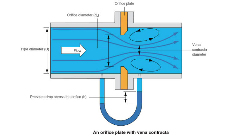 calibration of orifice meter