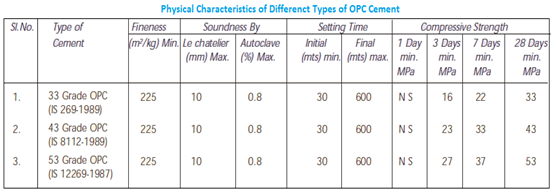 Chemical Property Tests