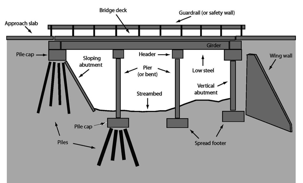 Bridge Terminology Common Bridge Structure Terms