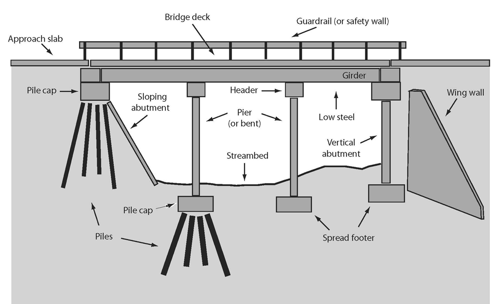 Bridge Terminology Common Bridge Structure Terms