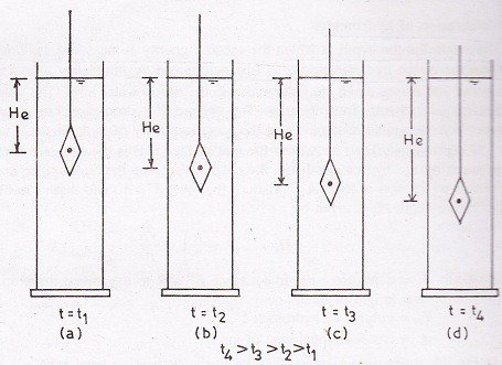 Downward Movement of Hydrometer