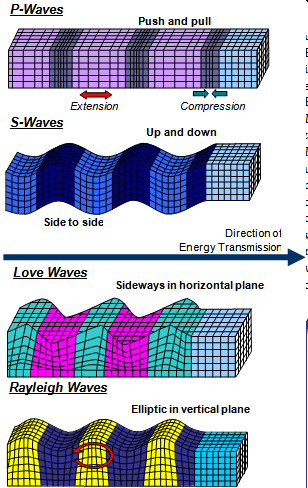Motions caused by Body and Surface Waves