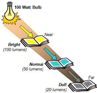Reducing illumination with distance from an electric bulb