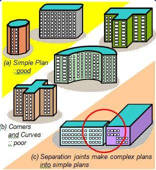 Simple plan shape buildings do well during earthquakes