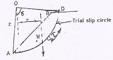 Slip circle: Cohesive soil