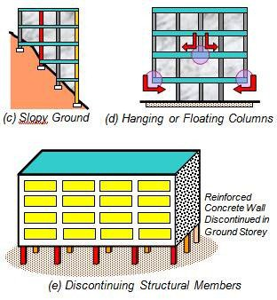 Sudden deviations in load transfer path along the height lead to poor performance of buildings