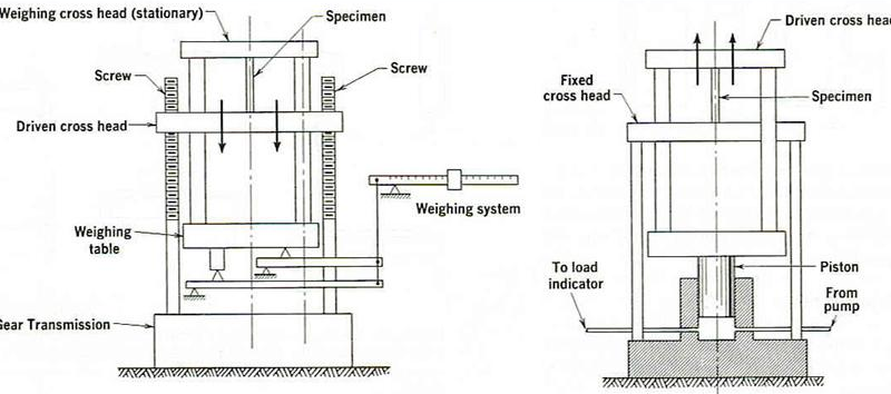 diagram of a motor and its parts