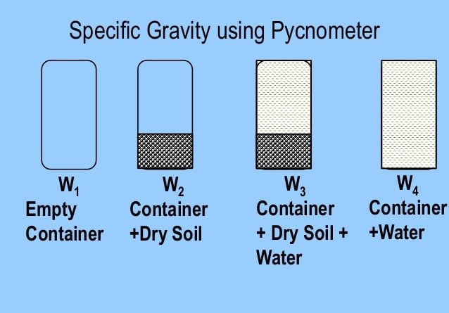 Specific Gravity of Soil by Pycnometer Test