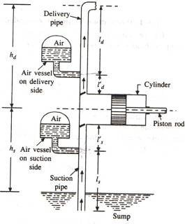 RECIPROCATING PUMP FITTED WITH AIR VESSEL AT BOTH SUCTION AND DELIVERY SIDE
